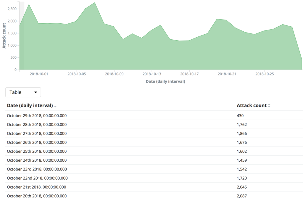Amplification DDoS Victim Report | Shadowserver