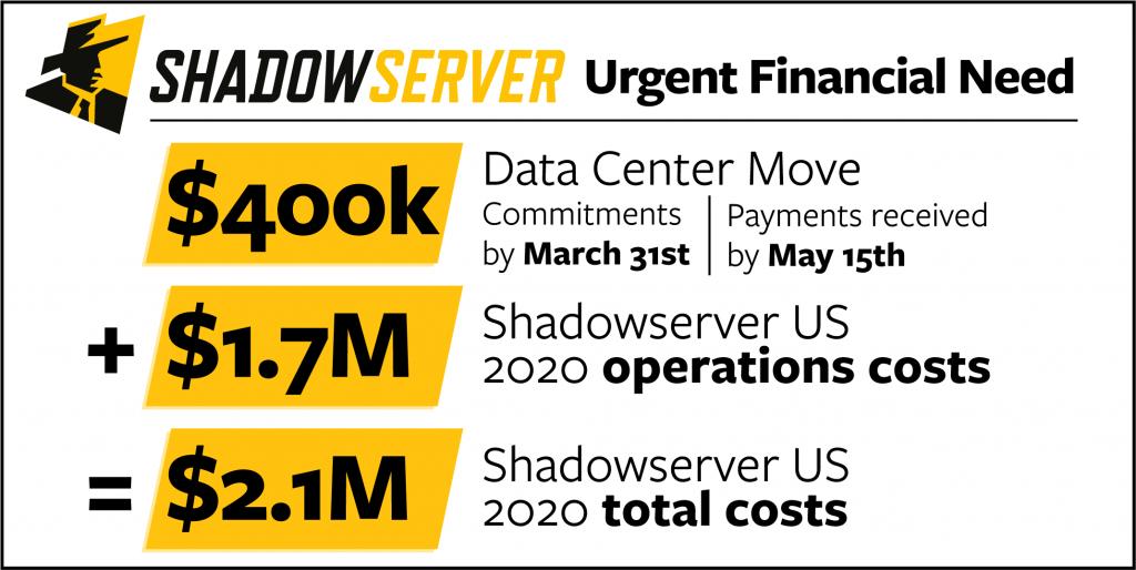 BitMex sponsors Shadowserver